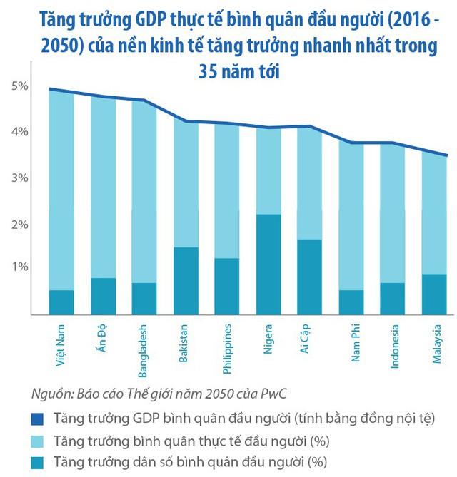 Tổng giám đốc PwC Việt Nam: Năm 2050 Việt Nam có thể nằm trong 20 nền kinh tế lớn nhất thế giới - Ảnh 3.