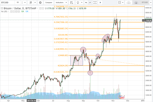 Tại sao bitcoin lại có thể hồi phục 1/4 giá trị chỉ trong vài ngày? - Ảnh 3.