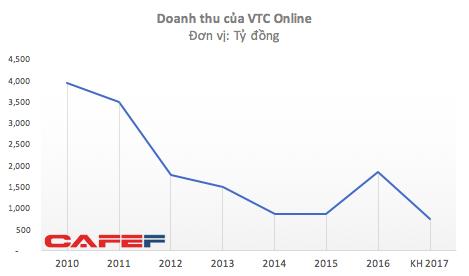 Trong khi nhiều startup tăng giá hàng chục lần, VTC rao bán VTC Online với giá chỉ bằng 1/5 cách đây 5 năm - Ảnh 3.