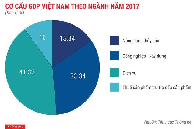 Bức tranh kinh tế Việt Nam năm 2017 qua các con số - Ảnh 3.