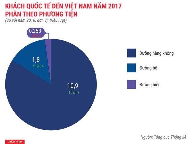 Bức tranh kinh tế Việt Nam năm 2017 qua các con số - Ảnh 21.