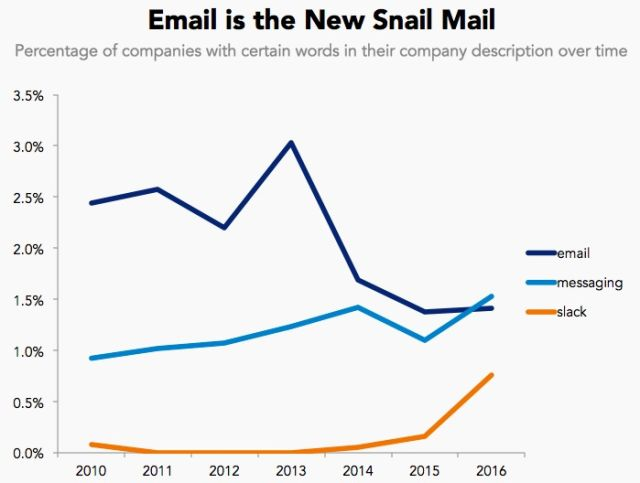 Từ khóa Email suy giảm dần trong khi từ khóa Tin nhắn và Slack lại tăng lên.