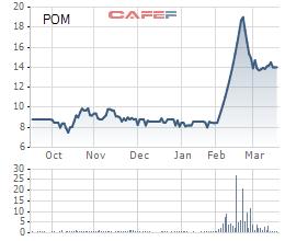 Diễn biến giá cổ phiếu POM trong 6 tháng gần đây.