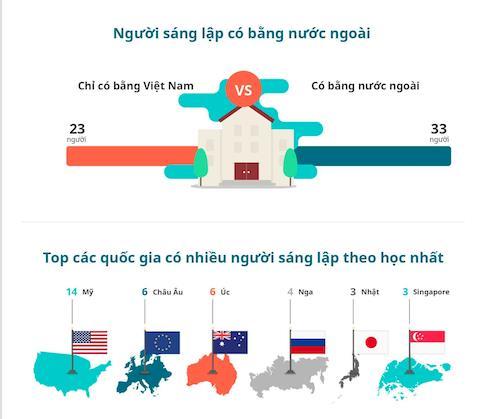 Nghiên cứu cho thấy 23 nhà sáng lập chỉ có bằng tại trường đại học Việt Nam. 33 nhà sáng lập có bằng nước ngoài