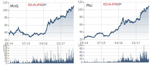 Thế giới di động vs PNJ: Cuộc đua kỳ thú về thị giá giữa 2 cổ phiếu bán lẻ hot nhất trên sàn chứng khoán - Ảnh 4.