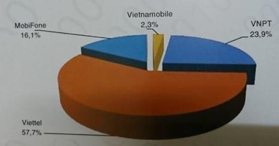 Viettel, VNPT, MobiFone chiếm tới 95% thị phần dịch vụ viễn thông di động - Ảnh 4.