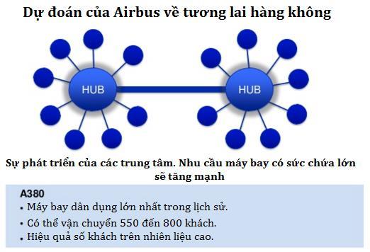 """Chỉ có mô hình đơn giản này, Boeing đã """"vượt mặt"""" Airbus trong cuộc tranh giành thế kỷ - Ảnh 3."""