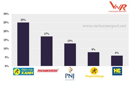 Top 10 nhà bán lẻ uy tín: Big C và Co.op Mart so găng quyết liệt, Thế giới di động vượt trội so với Nguyễn Kim và FPT Shop  - Ảnh 4.