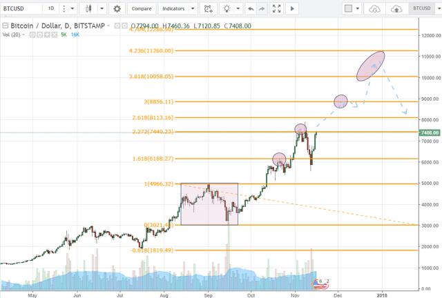 Tại sao bitcoin lại có thể hồi phục 1/4 giá trị chỉ trong vài ngày? - Ảnh 4.