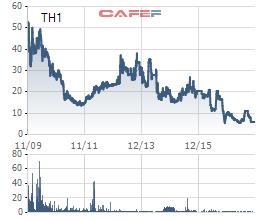 """Nhiều công ty do """"Shark"""" Trần Anh Vương lãnh đạo lỗ liên tục, cổ phiếu """"rẻ như rau"""" - Ảnh 4."""