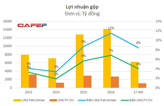 Cùng dẫn đầu thị trường xăng dầu, Petrolimex và PV Oil đang kinh doanh ra sao? - Ảnh 4.