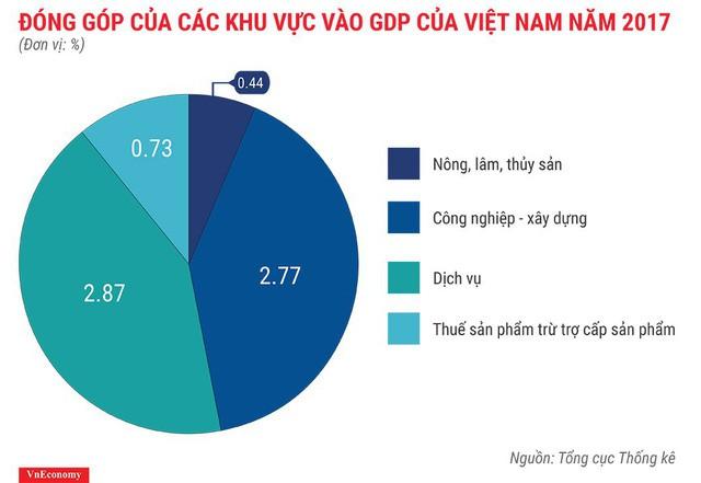 Bức tranh kinh tế Việt Nam năm 2017 qua các con số - Ảnh 4.