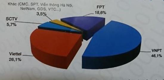 Viettel, VNPT, MobiFone chiếm tới 95% thị phần dịch vụ viễn thông di động - Ảnh 5.
