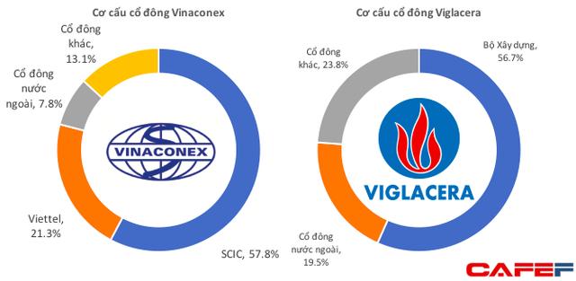 Vinaconex – Viglacera: Cuộc so kè thú vị giữa thế lực cũ và một thế lực mới đang lên trên sàn HNX  - Ảnh 5.