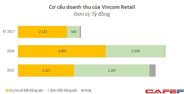 Được định giá lên đến 3 tỷ USD, Vincom Retail đang sở hữu những gì? - Ảnh 5.