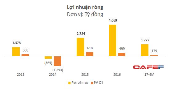 Cùng dẫn đầu thị trường xăng dầu, Petrolimex và PV Oil đang kinh doanh ra sao? - Ảnh 5.