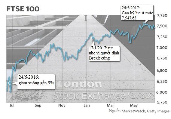 (CHIỀU) 1 năm sau quyết định Brexit, nước Anh thay đổi thế nào? - Ảnh 6.