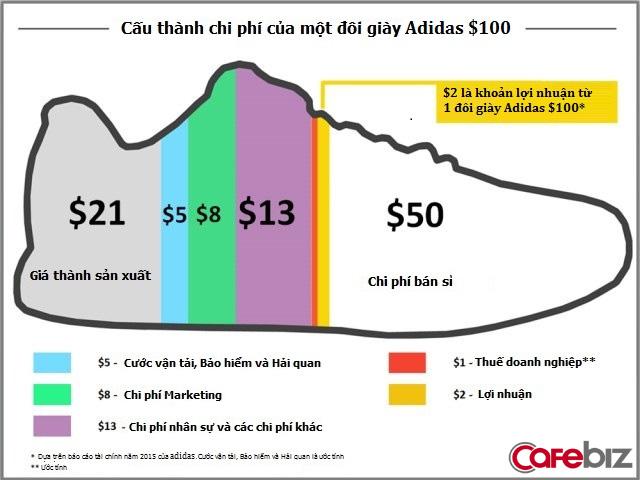 Sản xuất chỉ 30 USD lại bán giá 150 USD, Nike và Adidas đang lãi to trên mỗi đôi giày bán ra? Bài phân tích sau sẽ khiến bạn giật mình - Ảnh 4.
