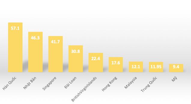 Quan hệ kinh tế Việt - Trung qua các con số - Ảnh 6.