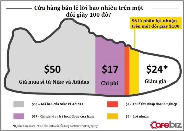 Sản xuất chỉ 30 USD lại bán giá 150 USD, Nike và Adidas đang lãi to trên mỗi đôi giày bán ra? Bài phân tích sau sẽ khiến bạn giật mình - Ảnh 5.