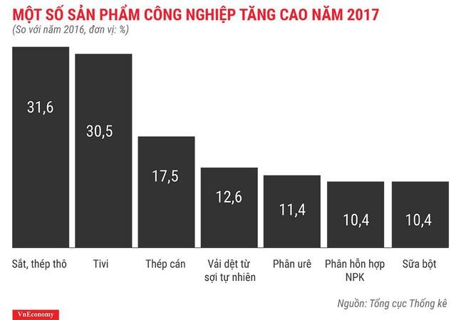 Bức tranh kinh tế Việt Nam năm 2017 qua các con số - Ảnh 7.