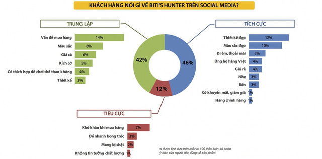 Thống kê nội dung thảo luận của khách hàng về giầy Bitis Hunter trên Social Media