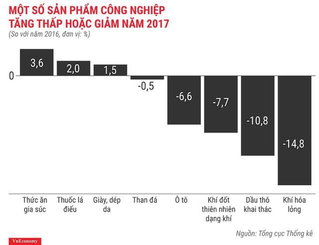 Bức tranh kinh tế Việt Nam năm 2017 qua các con số - Ảnh 8.