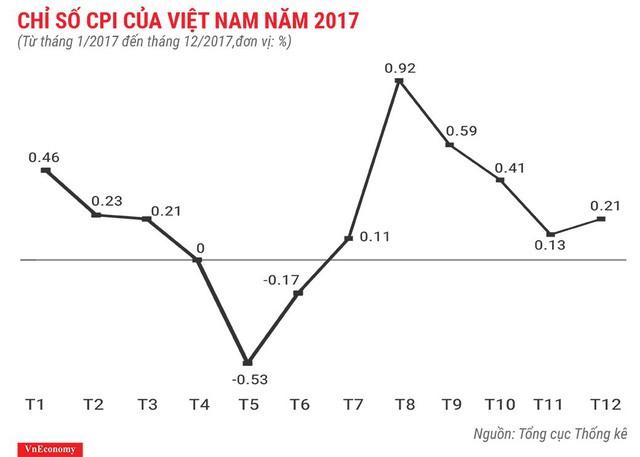 Bức tranh kinh tế Việt Nam năm 2017 qua các con số - Ảnh 9.