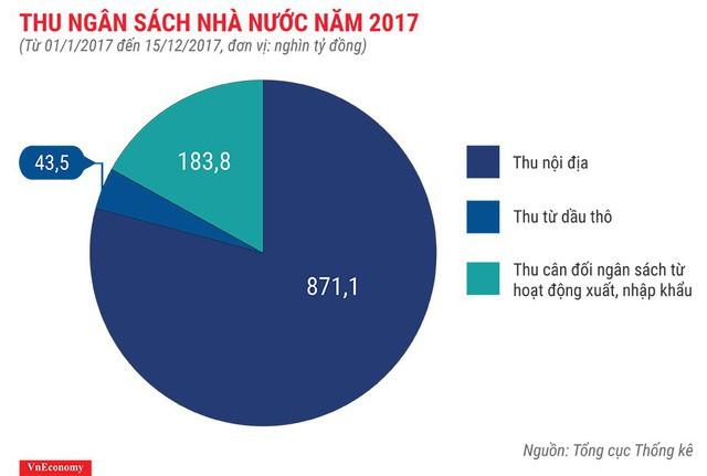 Bức tranh kinh tế Việt Nam năm 2017 qua các con số - Ảnh 10.