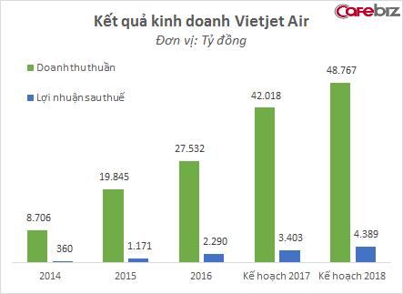 Nguồn: Vietjet Air