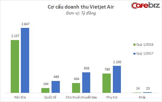 Nắm thị phần ngang ngửa Vietnam Airlines, doanh thu nội địa Vietjet tăng trưởng 23% nhưng tốc độ đang chậm lại - Ảnh 1.