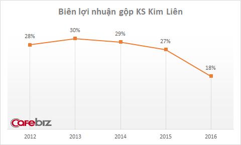 Khách sạn Kim Liên đã có lãi sau 1 năm về tay bầu Thụy, nhưng hiệu quả kinh doanh lại thua xa giai đoạn trước khi bị thâu tóm - Ảnh 2.