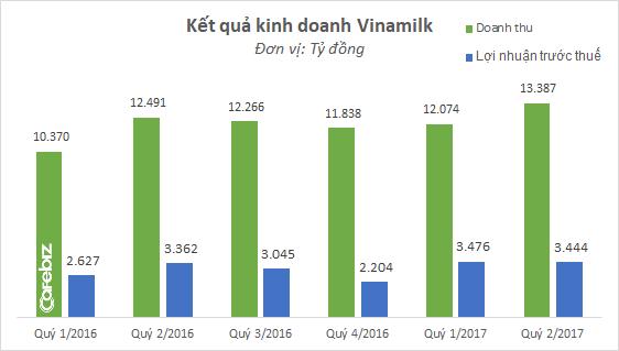 Có ông Nguyễn Bá Dương trong Hội đồng quản trị, Vinamilk lập kỷ lục doanh thu mới: Vượt 13.000 tỷ/quý - Ảnh 1.