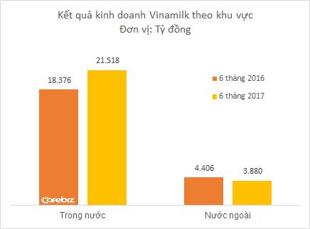 Có ông Nguyễn Bá Dương trong Hội đồng quản trị, Vinamilk lập kỷ lục doanh thu mới: Vượt 13.000 tỷ/quý - Ảnh 2.