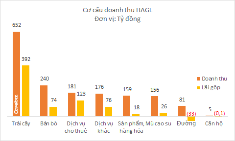 Bầu Đức mới chỉ bán chanh dây, HAGL đã lãi 4,4 tỷ đồng mỗi ngày, biên lợi nhuận 60% - Ảnh 1.