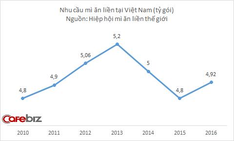 Trong khi người Việt ngày càng chán mì ăn liền, tại sao 3 Miền của Uniben vẫn bán chạy bỏ xa Kokomi, vượt mặt Hảo Hảo chiếm thị phần số 1 nông thôn? - Ảnh 1.
