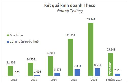 Thị phần rơi vào tay Toyota, Mercedes... doanh thu và lợi nhuận Thaco giảm mạnh - Ảnh 1.