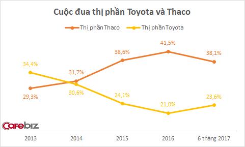 Thị phần rơi vào tay Toyota, Mercedes... doanh thu và lợi nhuận Thaco giảm mạnh - Ảnh 2.