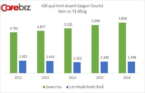 Sở hữu nhiều khách sạn 5 sao nhất cả nước, Saigontourist đều đặn lãi nghìn tỷ mỗi năm - Ảnh 3.