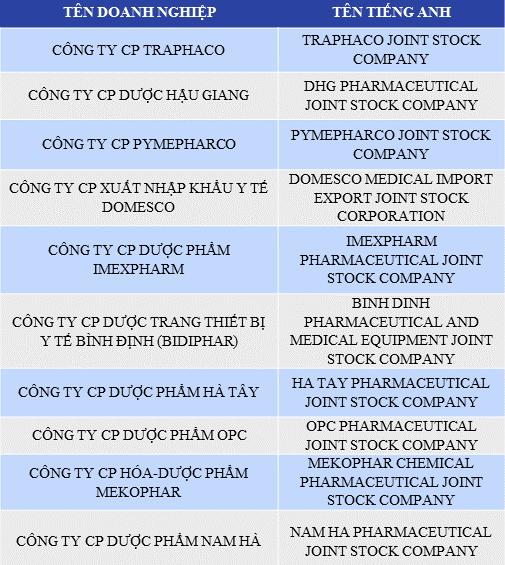 Công ty dược nào uy tín nhất năm 2017? - Ảnh 1.