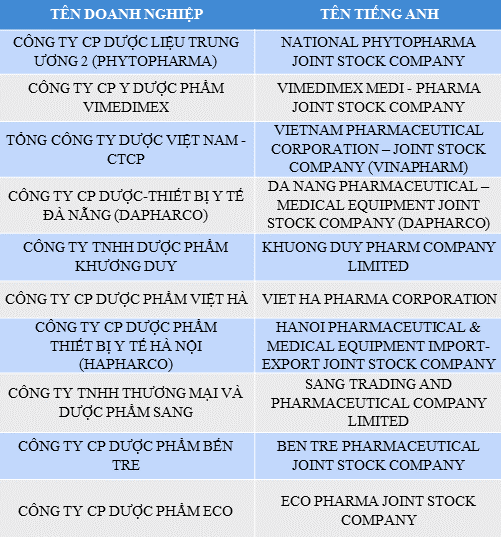 Công ty dược nào uy tín nhất năm 2017? - Ảnh 3.