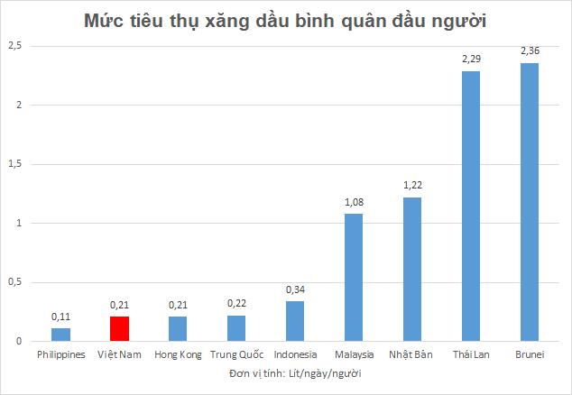 Tiêu thụ xăng dầu Việt Nam được dự báo tăng trưởng gấp 3,6 lần thế giới - Ảnh 2.
