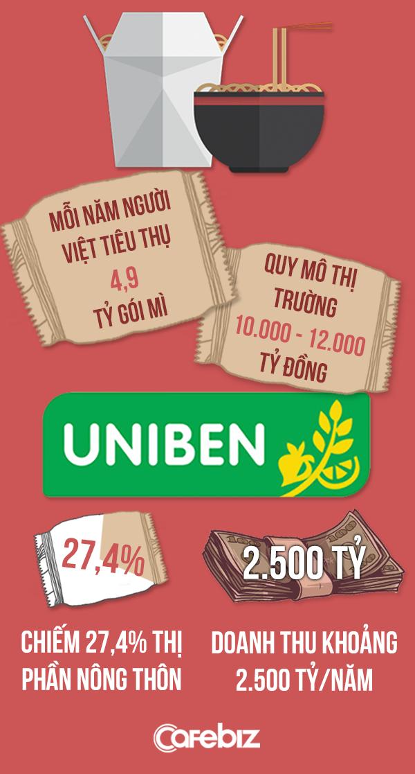 Trong khi người Việt ngày càng chán mì ăn liền, tại sao 3 Miền của Uniben vẫn bán chạy bỏ xa Kokomi, vượt mặt Hảo Hảo chiếm thị phần số 1 nông thôn? - Ảnh 4.