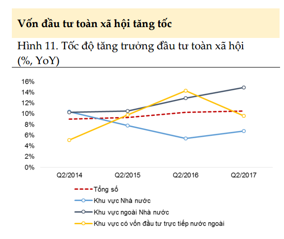 Chỉ số này cho thấy DN đang đặt niềm tin vào nền kinh tế, mục tiêu tăng trưởng 6,7% hoàn toàn có thể cán đích - Ảnh 1.