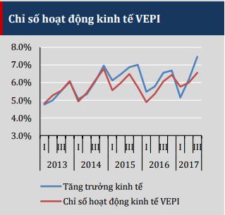 VEPR: Cần xem lại tính thống nhất số liệu của công bố tăng trưởng 7,46% quý III - Ảnh 1.