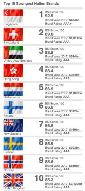 Top 10 thương hiệu quốc gia giá trị nhất. Nguồn: Brand Finance.