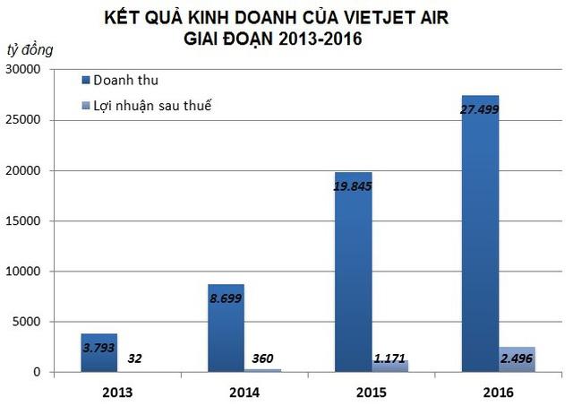 Doanh thu và lợi nhuận của VietJet Air qua các năm. Nguồn: Zing