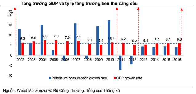 Tiêu thụ xăng dầu Việt Nam được dự báo tăng trưởng gấp 3,6 lần thế giới - Ảnh 1.