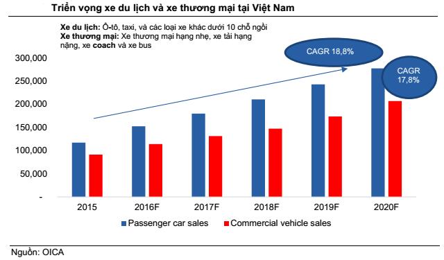 Tiêu thụ xăng dầu Việt Nam được dự báo tăng trưởng gấp 3,6 lần thế giới - Ảnh 3.
