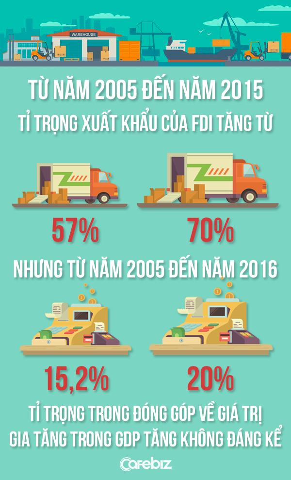Đôi giày Nike, chiếc máy tính Acer và bài học giúp kinh tế Việt Nam thoát khỏi đáy của đường cong nụ cười - Ảnh 2.